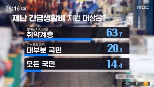 서울시 재난긴급생활비, 30일부터 신청 가능..최대 50만원..총 8619억원의 추경